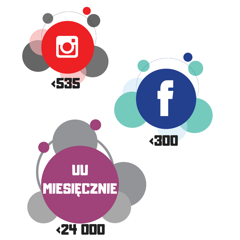 socia media ktosiek.pl
